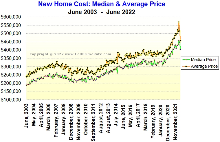 Chart of The Average and Median Price for A New Home in The U.S.
