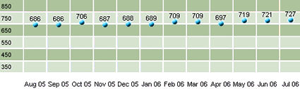 Updated Chart of my FICO Credit Score - August, 2006: 727