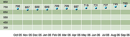 Updated Chart of my FICO Credit Score - October 1, 2006: 760